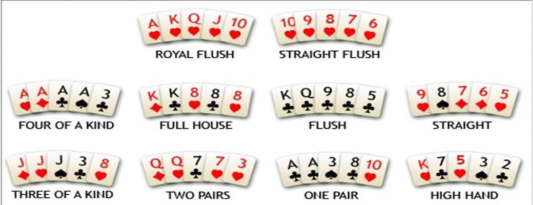 Pokerblatt Rangfolge